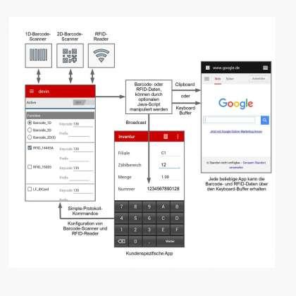 Barcode- und RFID-Management devin