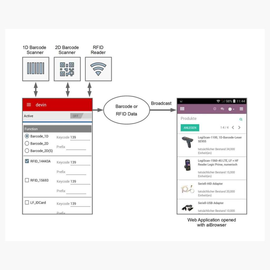 HTML5 Android Web Browser for Barcode and RFID Applications